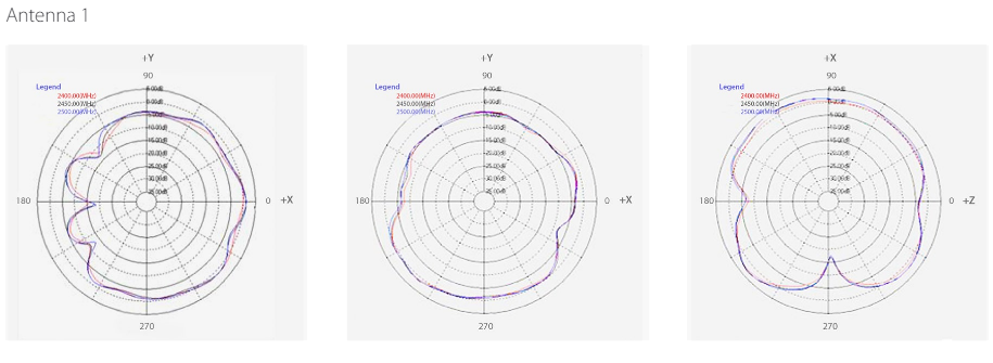 2.4 GHz Internal Antenna Radiation Patterns
