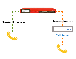 WatchGuard XTM and UTM Appliance VoIP Support | GuardSite com